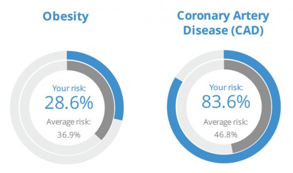 GeneWell DNA test for genetic risk assessment